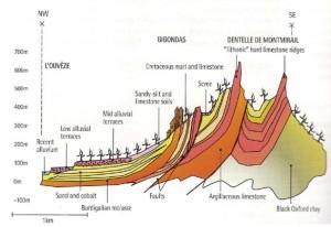 Die tektonische Struktur der Dentelles de Montmirail. Grafik ©: Gigondas Appellation; Gigondas Appellation Press Book, S. 4; www.gigondas-vin.com/pdf/gigondas_pb.pdf [19.12.2013]. Zum Vergrößern bitte auf das Bild klicken